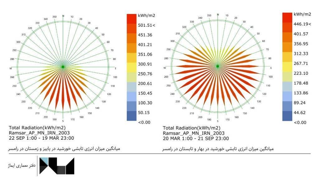 میزان تابش خورشید در رامسر